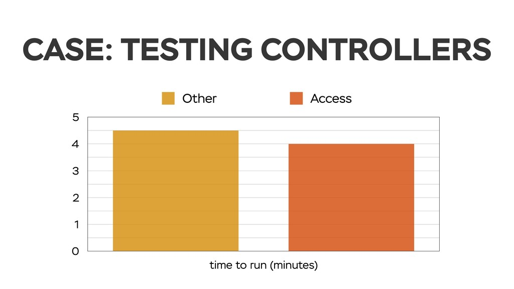 CASE: TESTING CONTROLLERS 0 1 2 3 4 5 time to r...