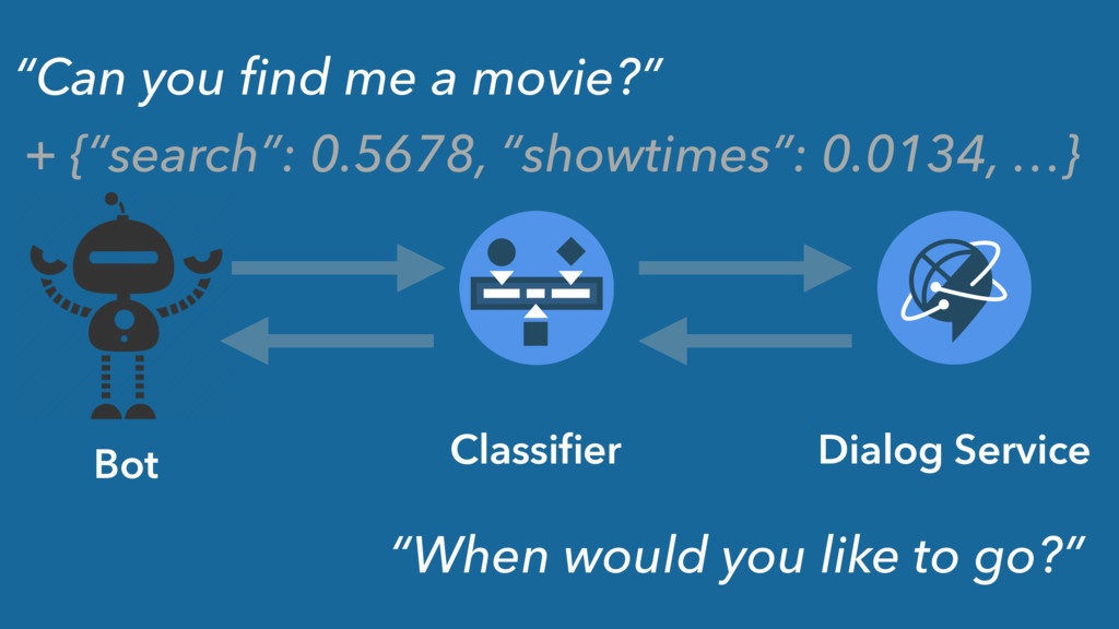 """Dialog Service """"Can you find me a movie?"""" """"When ..."""