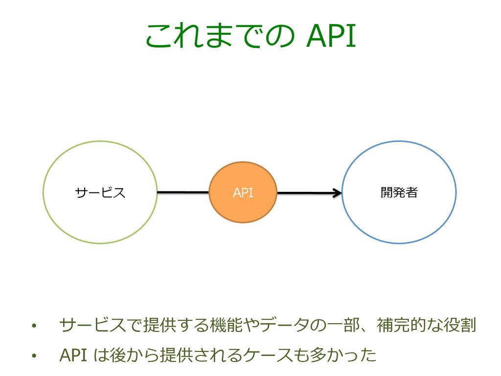 これまでの API サービス 開発者 API • サービスで提供する機能やデータの⼀一部、...