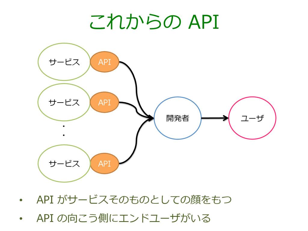 これからの API サービス 開発者 API API サービス サービス API ユーザ ・...