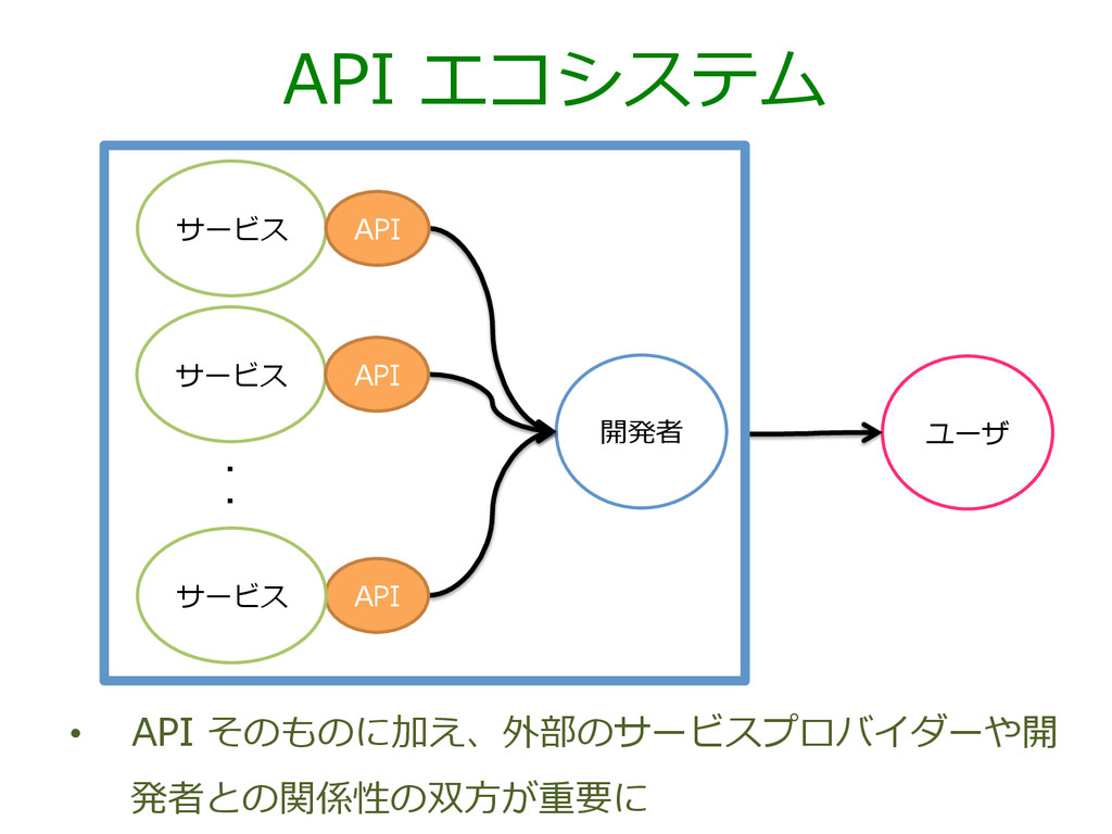 API エコシステム サービス 開発者 API API サービス サービス API ユーザ ...