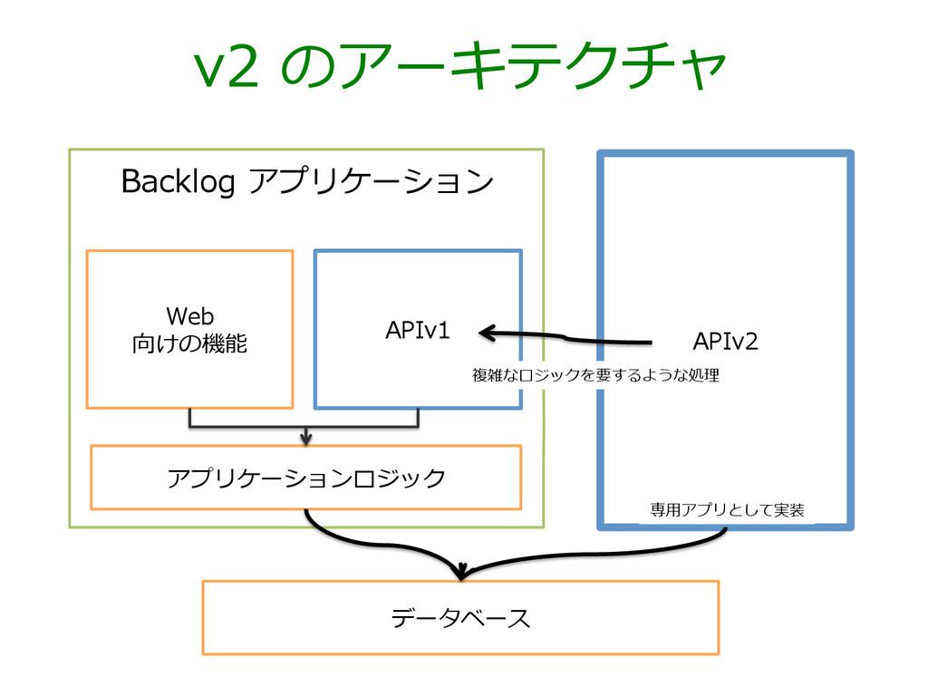 v2 のアーキテクチャ データベース Web  向けの機能 APIv2 APIv1 Bac...