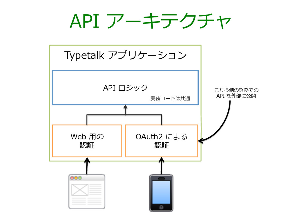 API アーキテクチャ Web ⽤用の 認証 API ロジック Typetalk ...