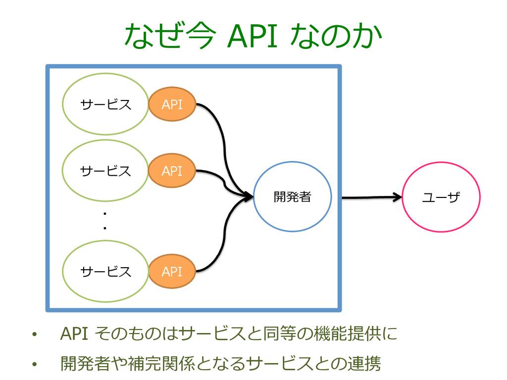 なぜ今 API なのか サービス 開発者 API API サービス サービス API ユー...