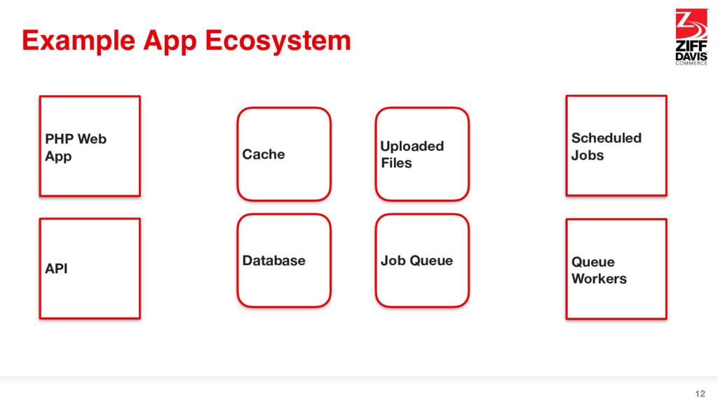 Example App Ecosystem 12 PHP Web App API Schedu...