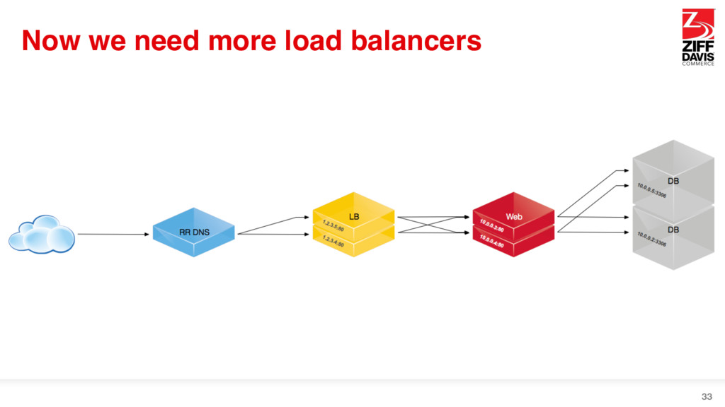Now we need more load balancers 33