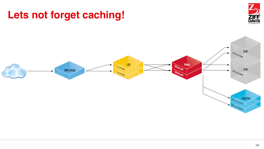 Lets not forget caching! 34