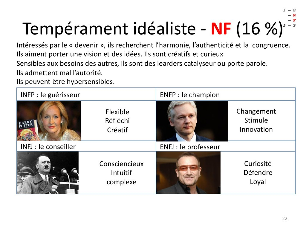 Tempérament idéaliste - NF (16 %) 22 I – E – N ...