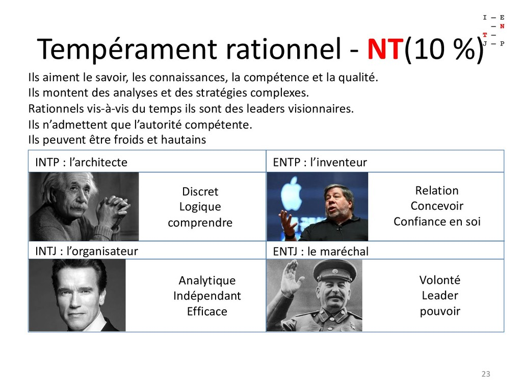 Tempérament rationnel - NT(10 %) 23 I – E – N T...