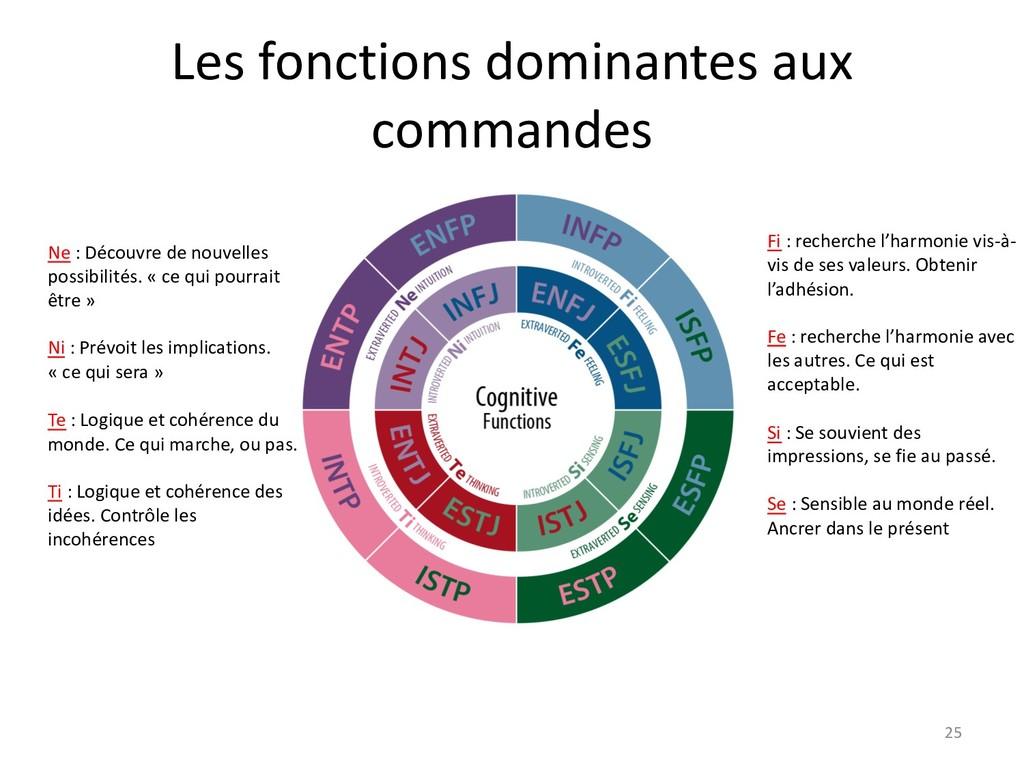 Les fonctions dominantes aux commandes 25 Ne : ...