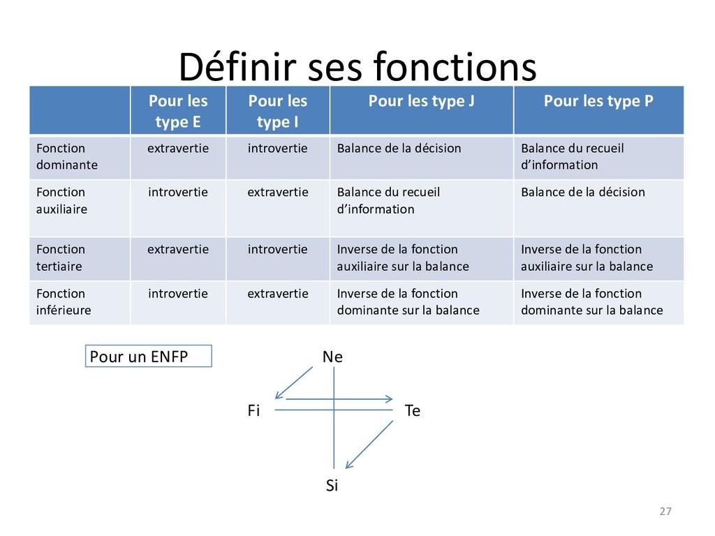 Définir ses fonctions 27 Pour les type E Pour l...