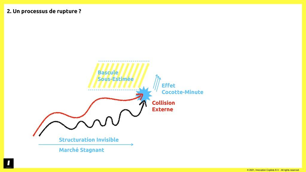 2. Un processus de rupture ?   © 2021, Innovati...