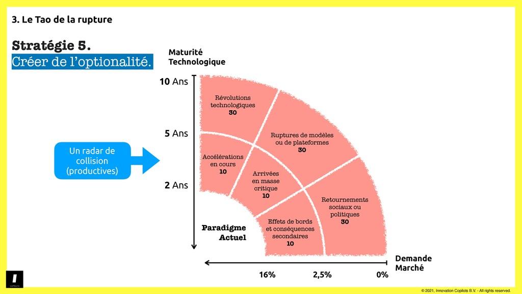 3. Le Tao de la rupture © 2021, Innovation Copi...