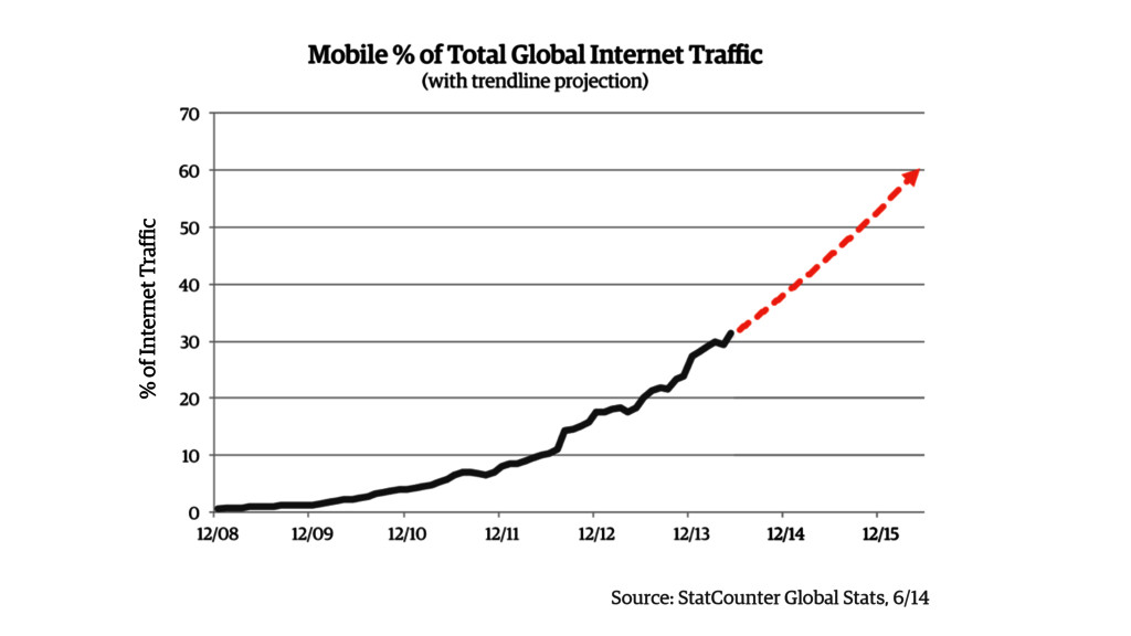 Source: StatCounter Global Stats, 6/14 % of Int...