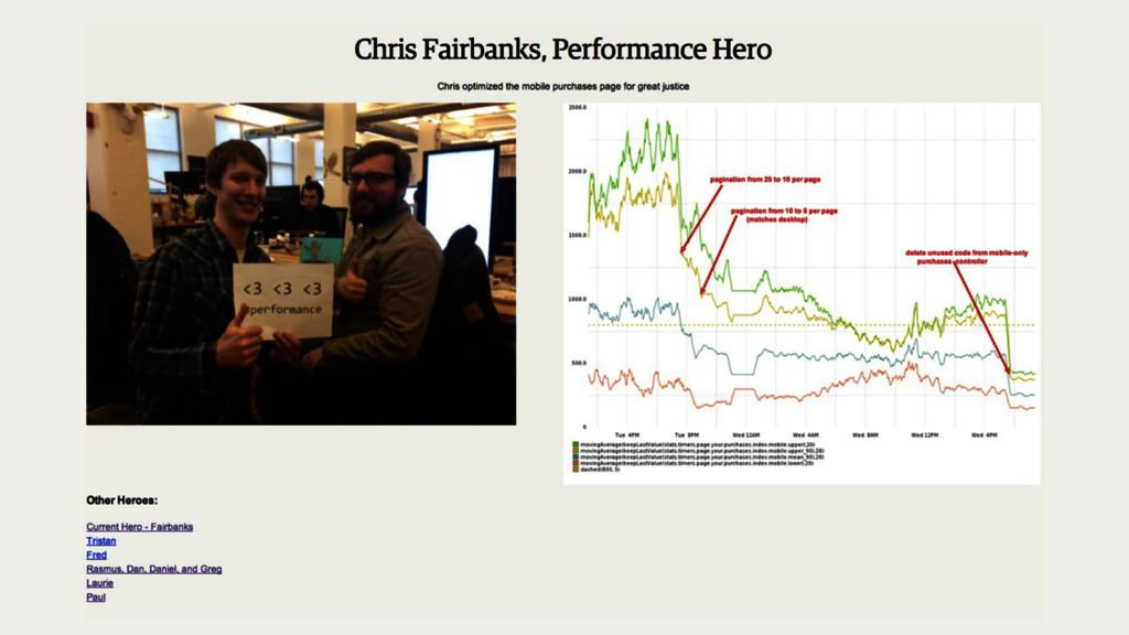 Performance hero