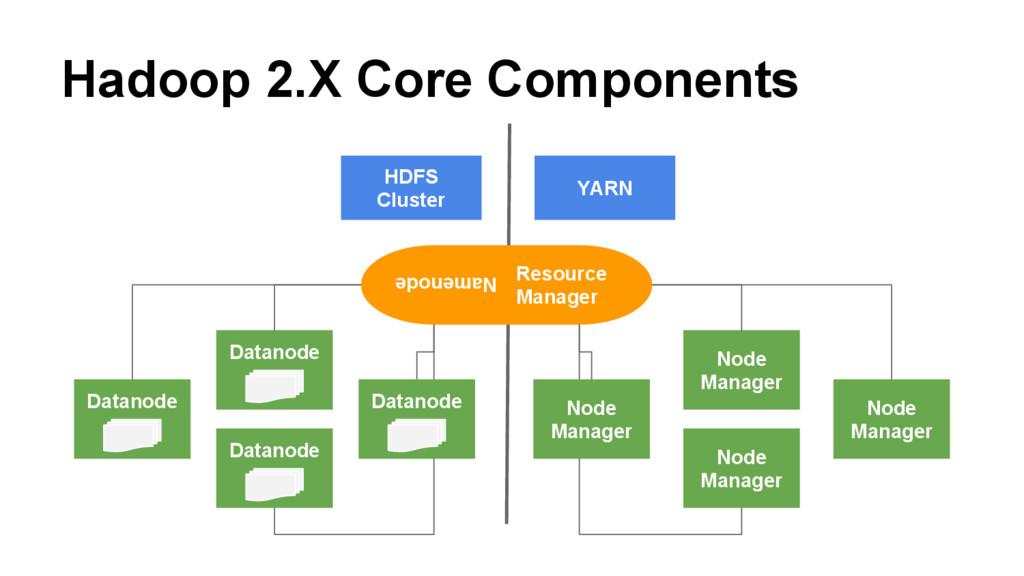 Hadoop 2.X Core Components HDFS Cluster YARN Re...