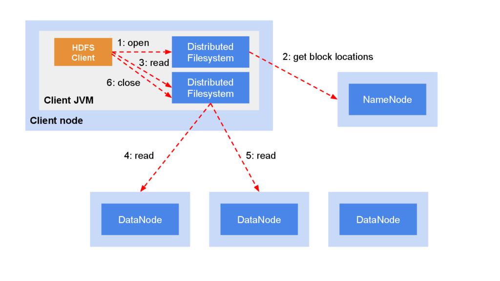 Client node Client JVM Distributed Filesystem D...