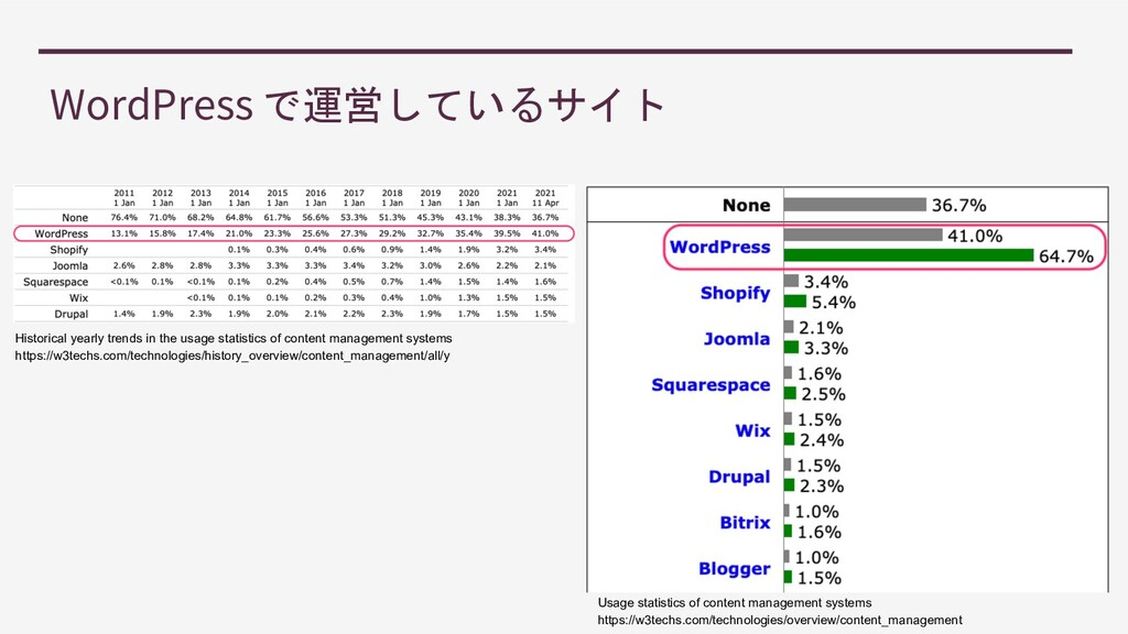 WordPress で運営しているサイト Usage statistics of conten...