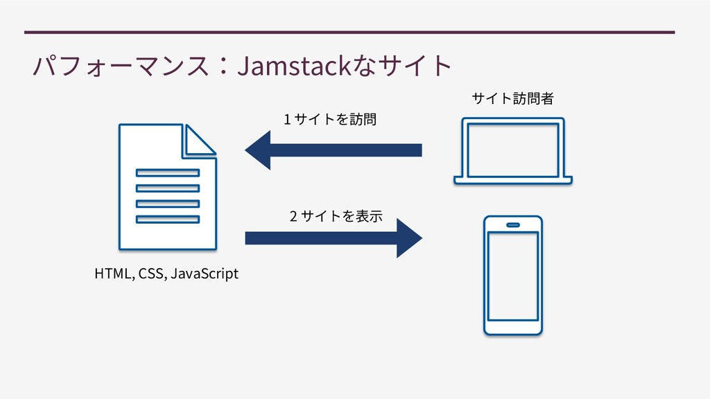 Jamstack HTML, CSS, JavaScript 1 2