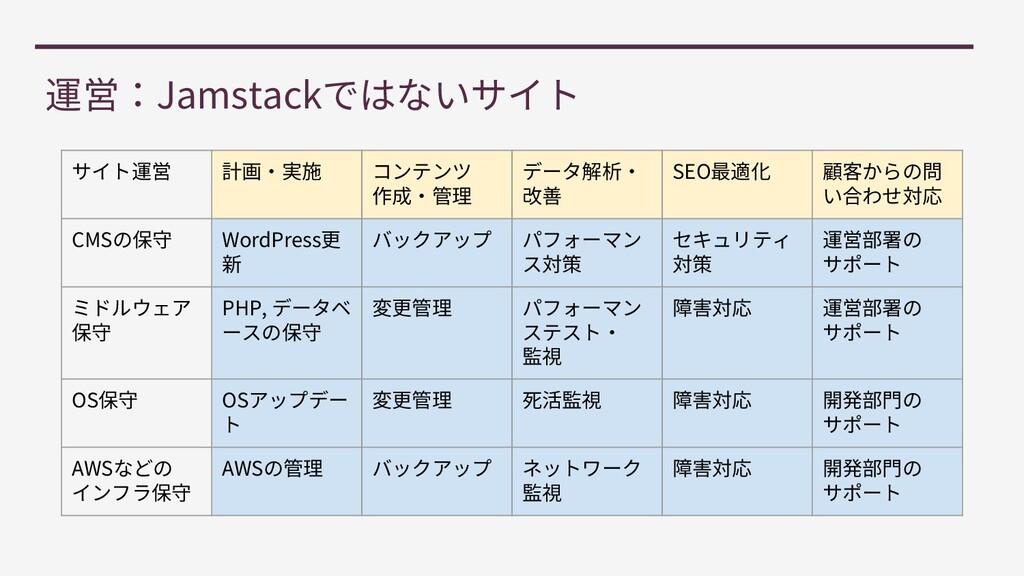 Jamstack SEO CMS WordPress PHP, OS OS AWS AWS
