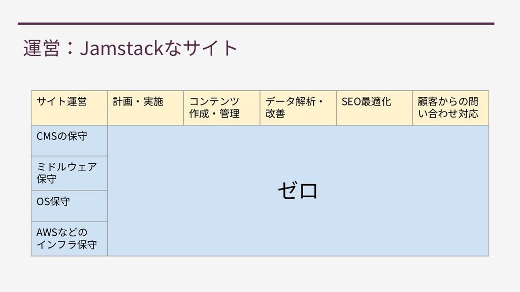 Jamstack SEO CMS OS AWS