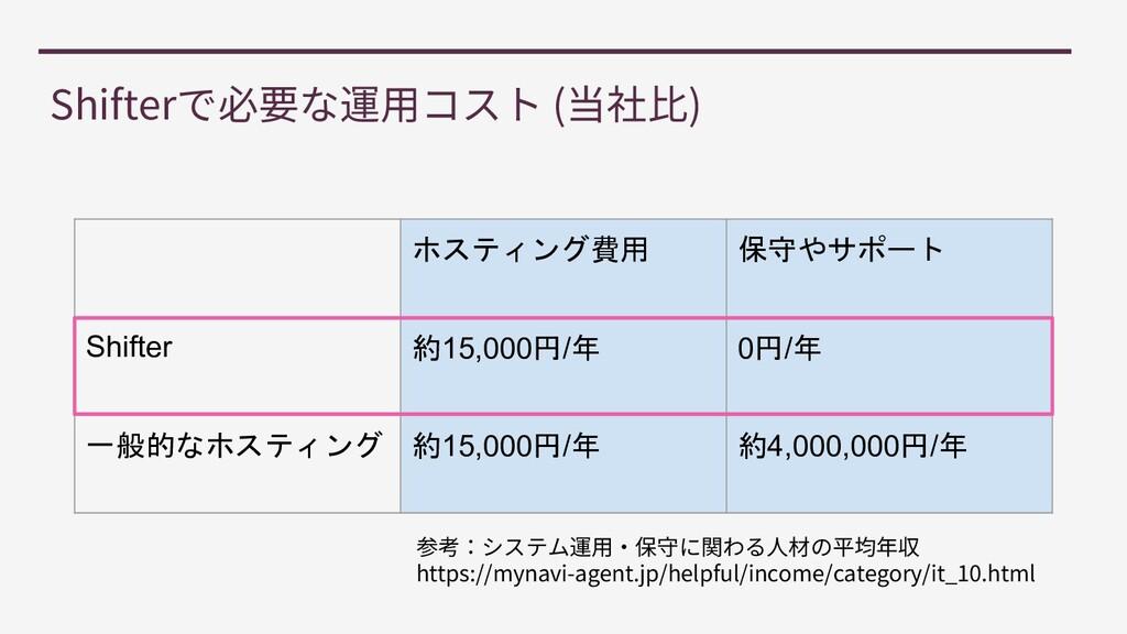 Shifter ( ) ホスティング費用 保守やサポート Shifter 約15,000円/年...