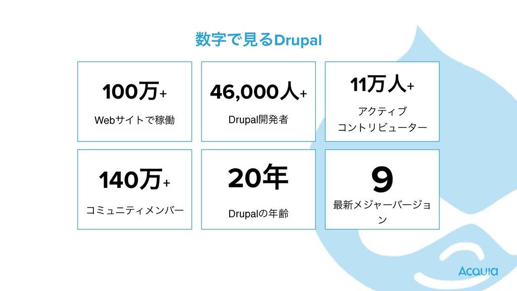 ͰݟΔDrupal 100ສ+   WebαΠτͰՔಇ 46,000ਓ+   Drupal...