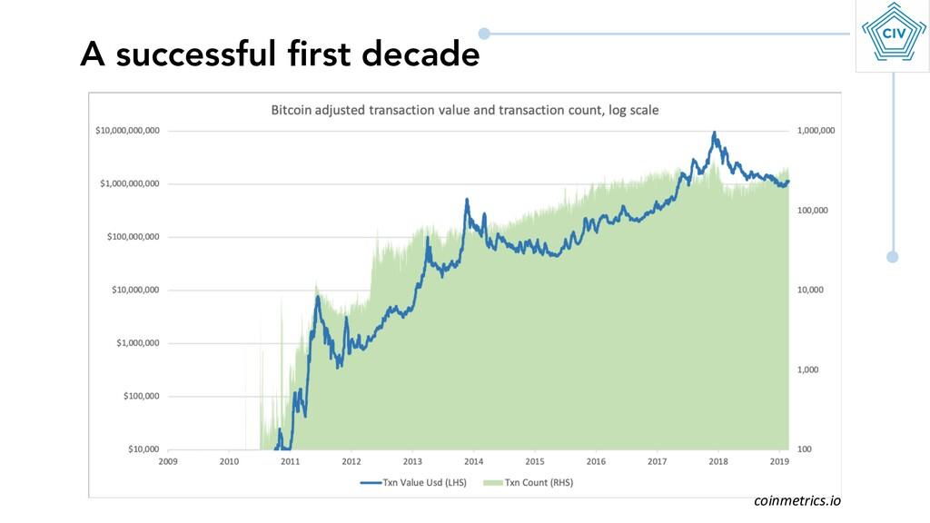 A successful first decade coinmetrics.io