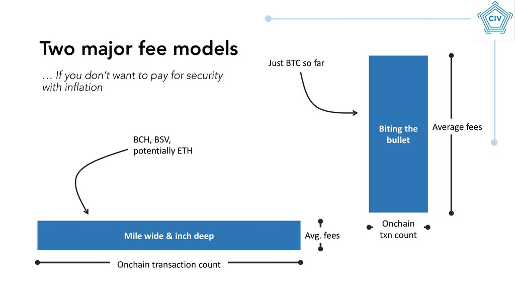 Two major fee models Mile wide & inch deep Biti...