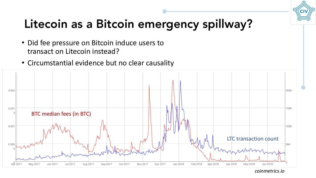 Litecoin as a Bitcoin emergency spillway? BTC m...