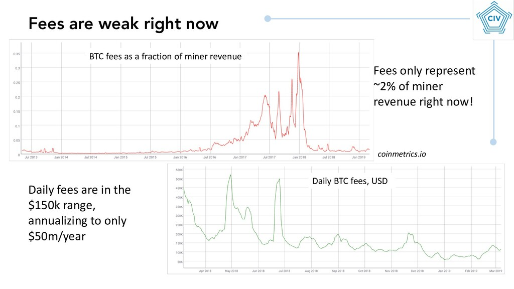 Fees are weak right now coinmetrics.io BTC fees...