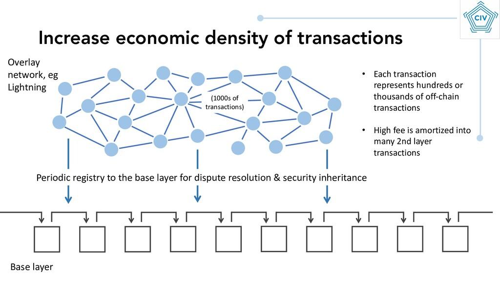 Increase economic density of transactions (1000...