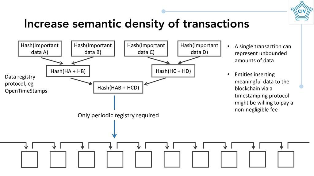 Increase semantic density of transactions Hash(...