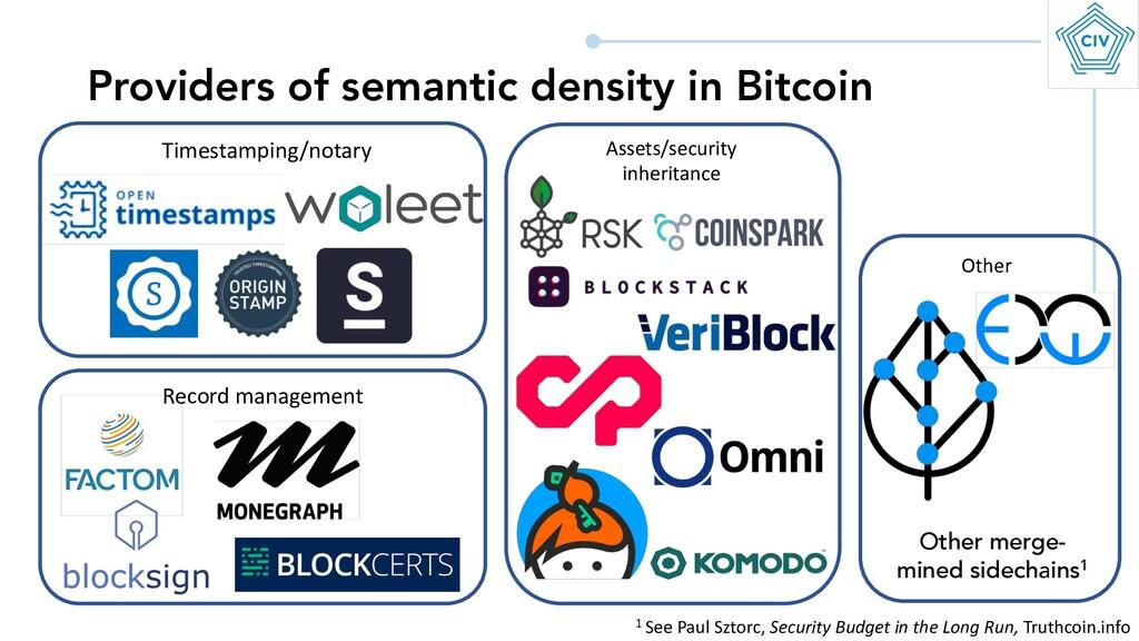 Providers of semantic density in Bitcoin Timest...