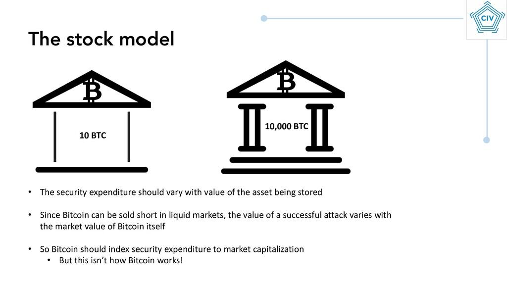 The stock model 10 BTC 10,000 BTC • The securit...