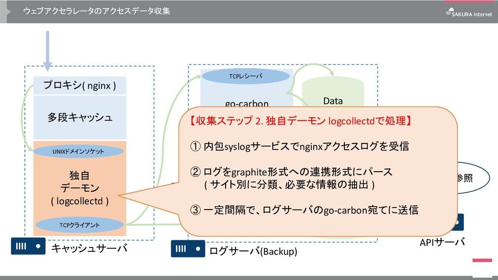 ウェブアクセラレータのアクセスデータ収集 プロキシ( nginx ) 多段キャッシュ キャッシ...