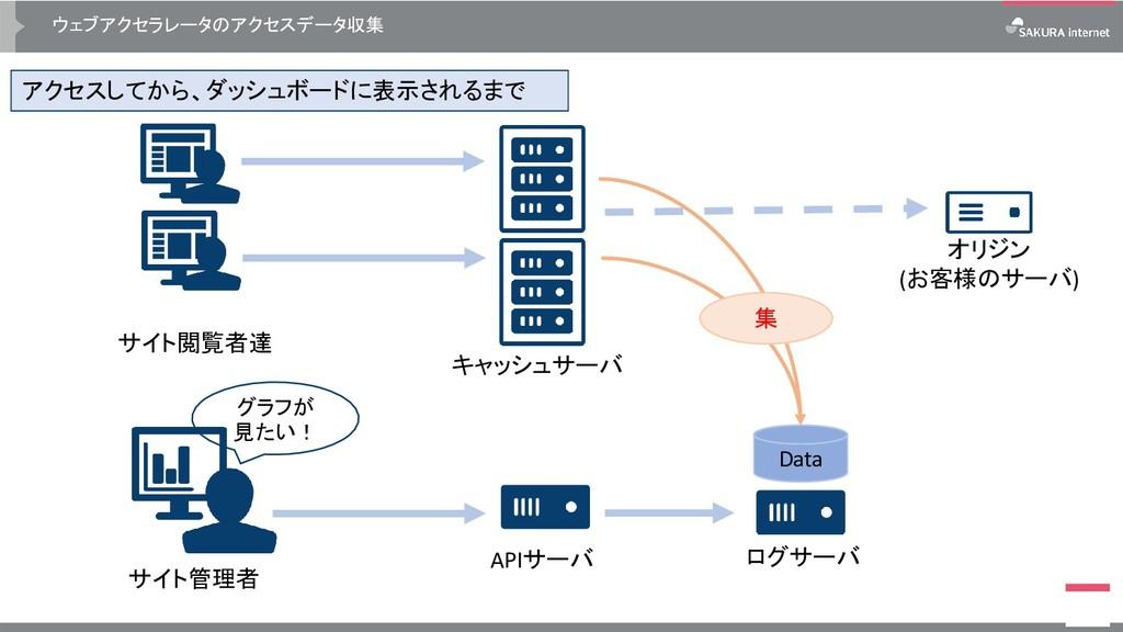 ウェブアクセラレータのアクセスデータ収集 アクセスしてから、ダッシュボードに表示されるまで サ...