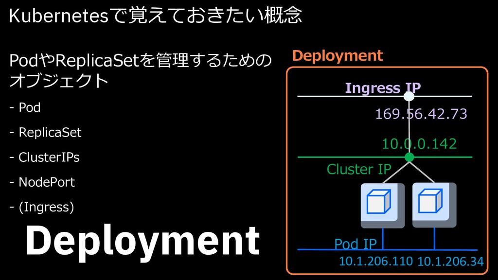 Kubernetesで覚えておきたい概念 Deployment PodやReplicaSetを...