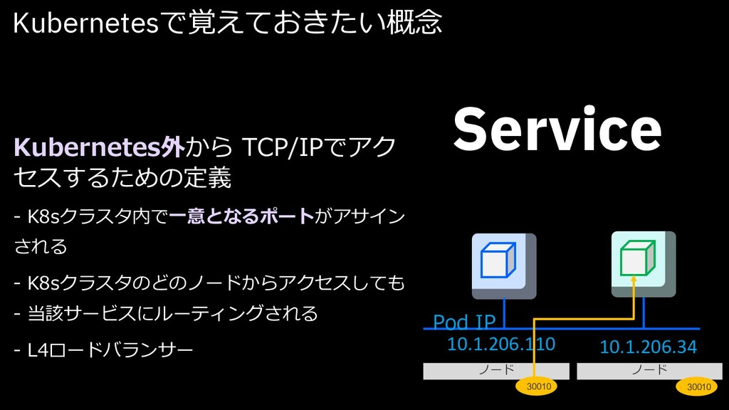 Kubernetesで覚えておきたい概念 Service Kubernetes外から TCP/...