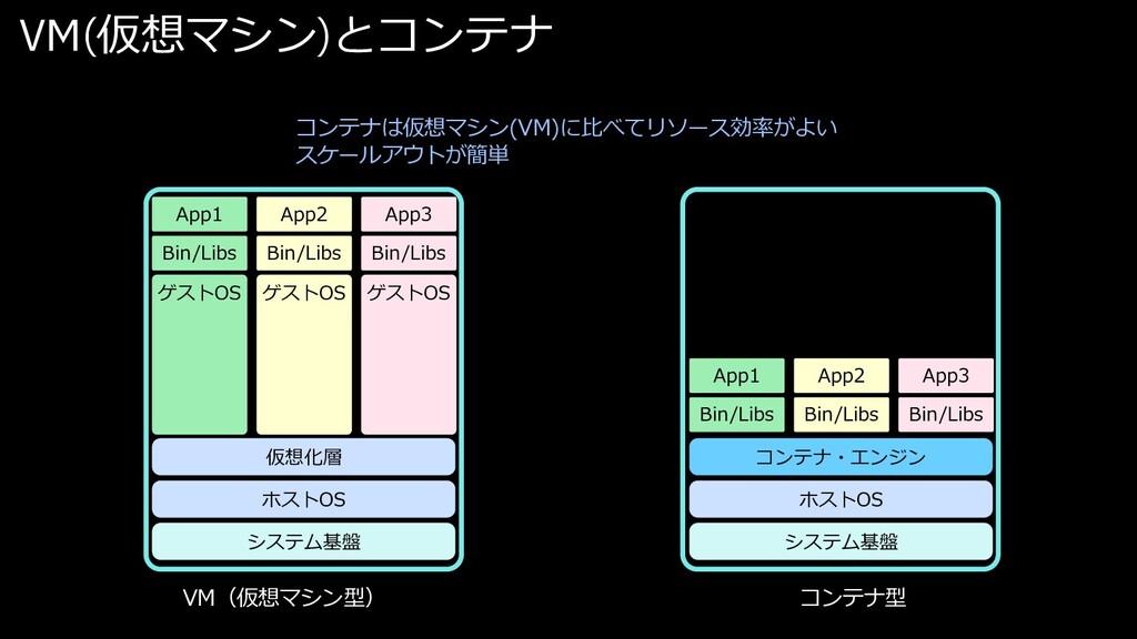 コンテナは仮想マシン(VM)に⽐べてリソース効率がよい スケールアウトが簡単 VM(仮想マシン...