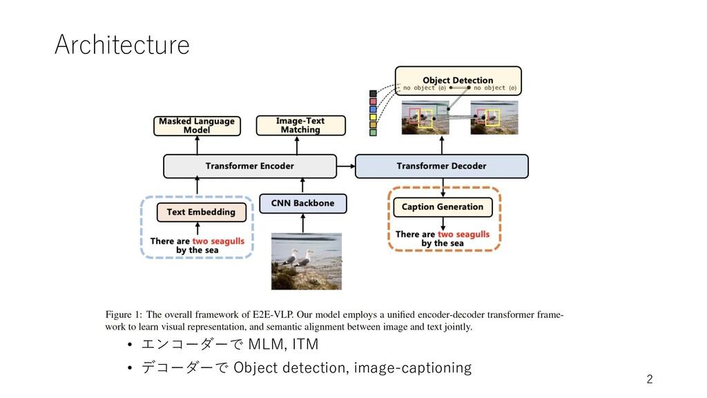 Architecture • エンコーダーで MLM, ITM • デコーダーで Object...