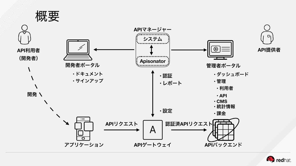 ֓ཁ APIఏڙऀ ཧऀϙʔλϧ • μογϡϘʔυ • ཧ • ར༻ऀ • API • ...