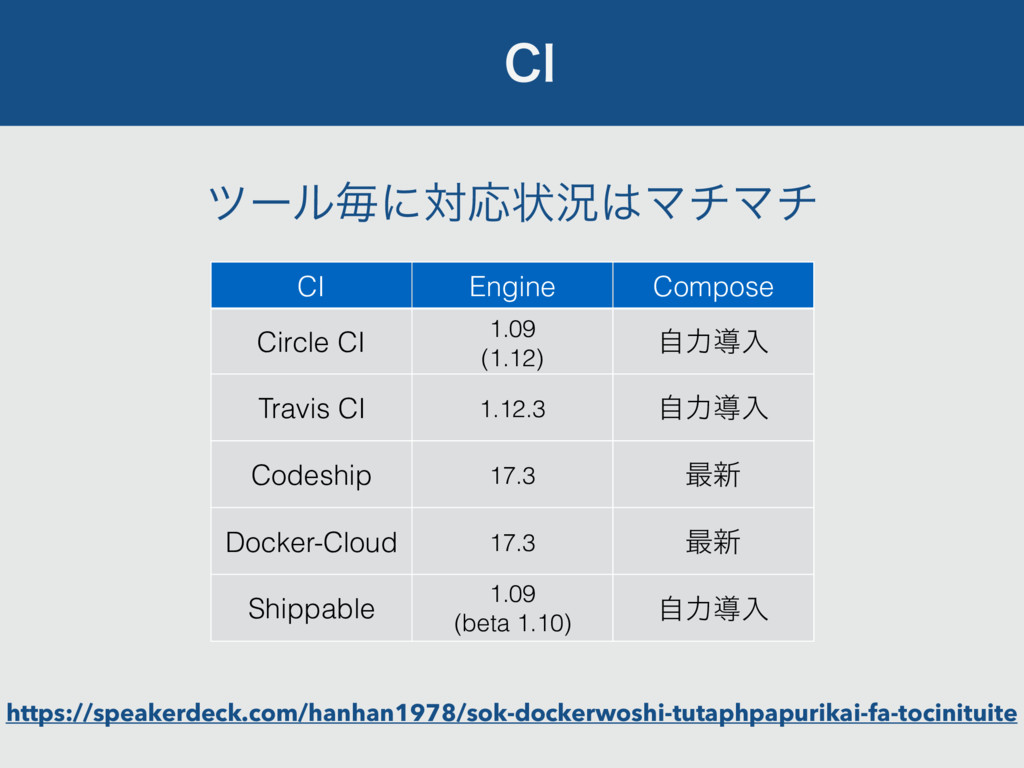 $* CI Engine Compose Circle CI 1.09 (1.12) ࣗྗಋೖ...