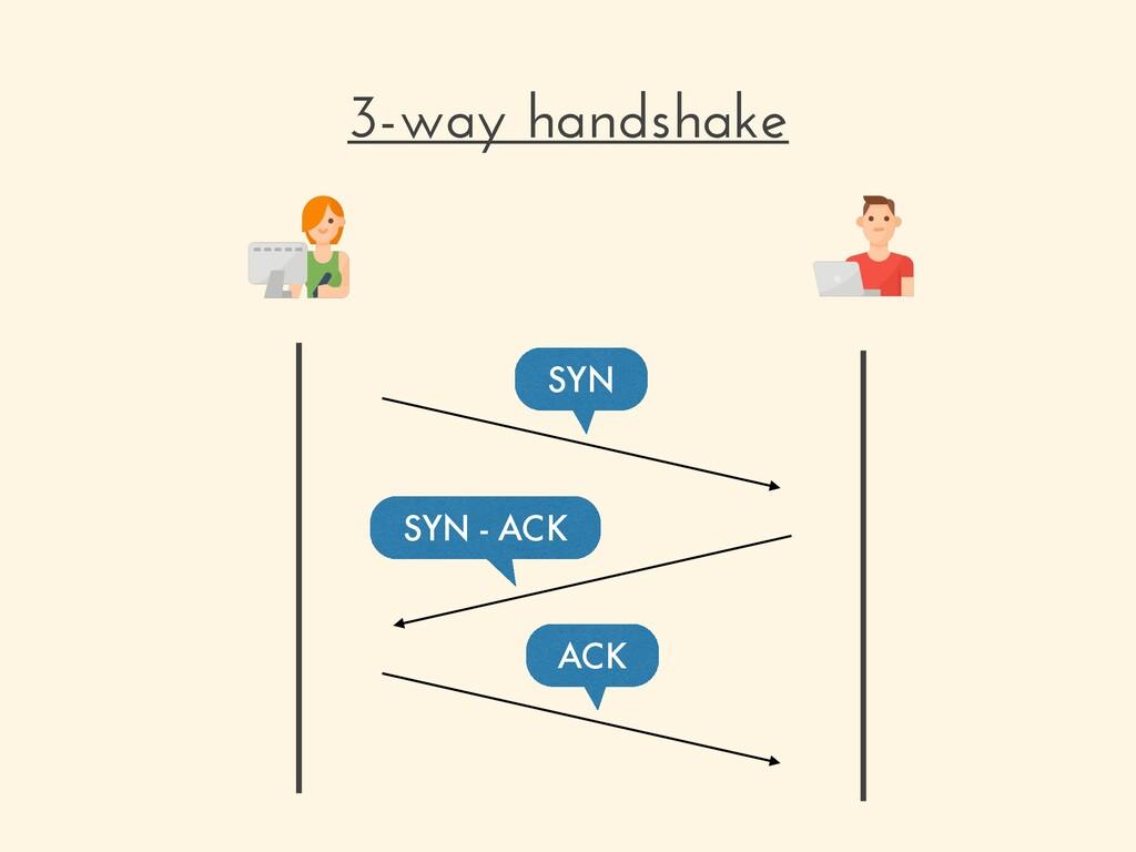 3-way handshake SYN SYN - ACK ACK