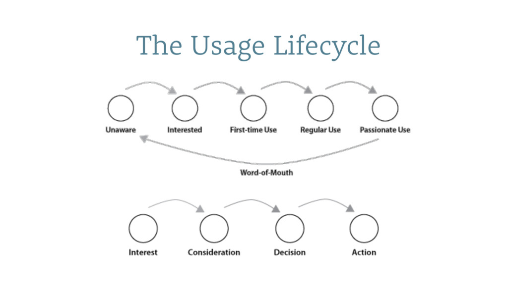 The Usage Lifecycle
