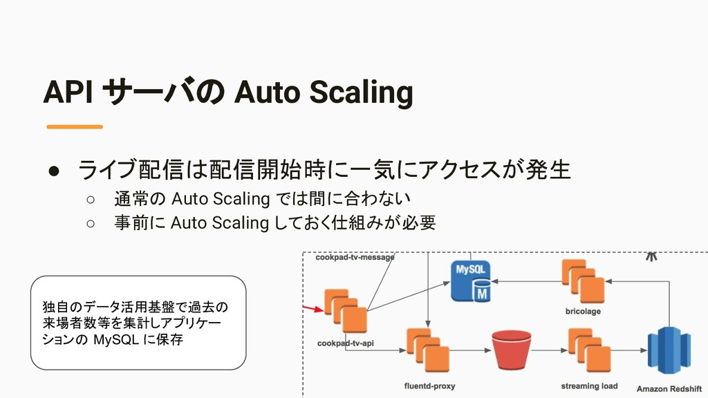 API サーバの Auto Scaling ● ライブ配信は配信開始時に一気にアクセスが発生 ...