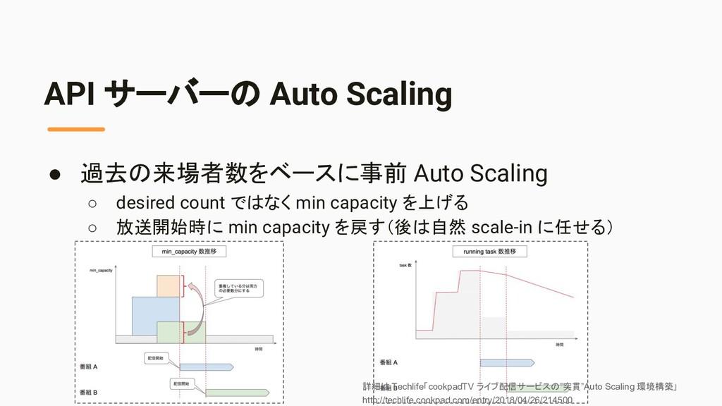 API サーバーの Auto Scaling ● 過去の来場者数をベースに事前 Auto Sc...