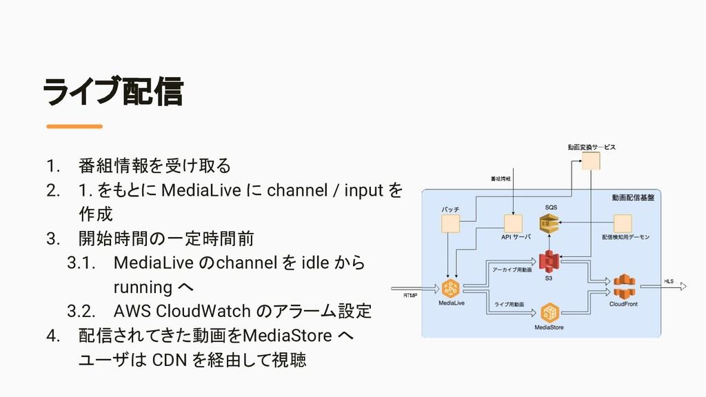 ライブ配信 1. 番組情報を受け取る 2. 1. をもとに MediaLive に chann...