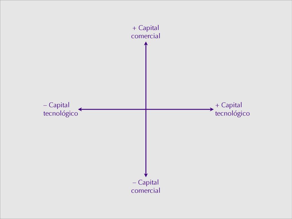 + Capital tecnológico – Capital tecnológico + C...