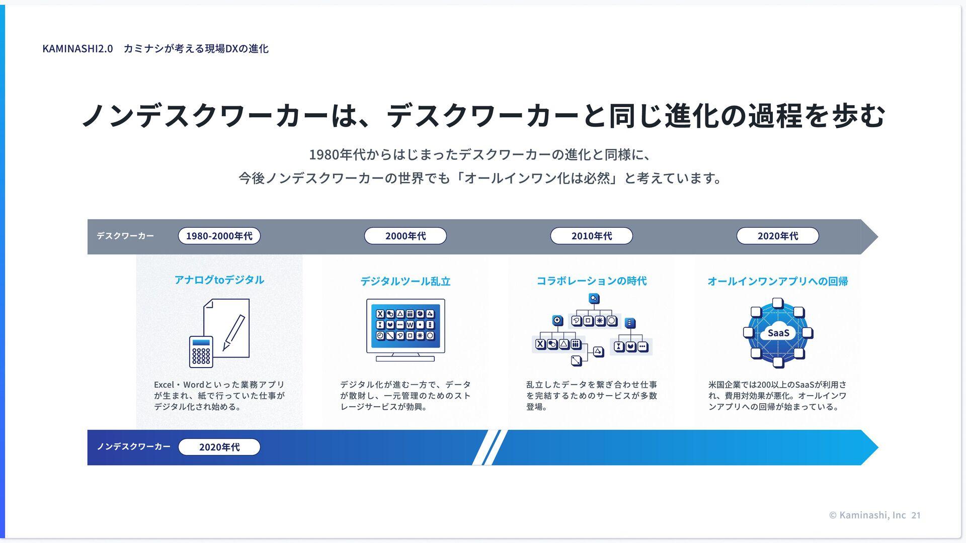 プロダクト  管 理 事 業 開 発 広 報 ⼈ 事 ビジネス コーポレート 経営 組織図 ...